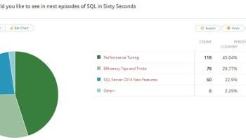 SQL SERVER - Poll Result - What is Your Favorite Database? pollresult-60