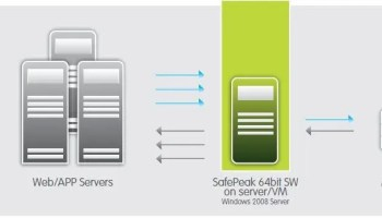 SQL SERVER - In-Memory Databases and Caching Wars SafePeak1