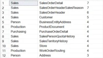 SQL SERVER - Rewriting Database History - Notes from the Field #094 notes76