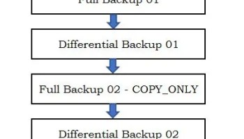 SQL SERVER - Fix : Error : Msg 3117, Level 16, State 4 The log or differential backup cannot be restored because no files are ready to rollforward restore-error-file-01