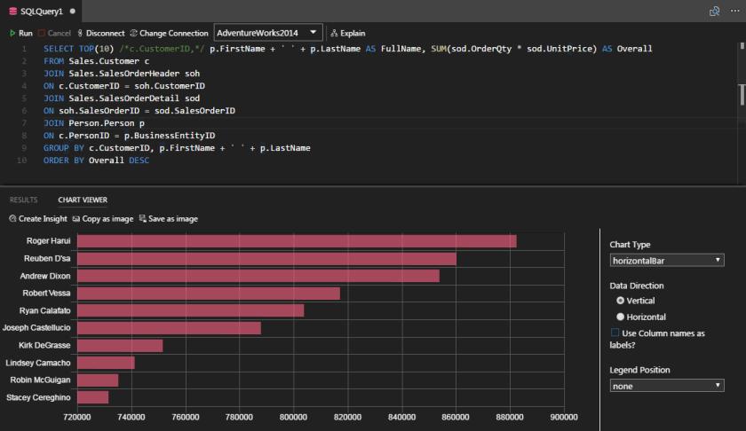 SQL Operations Studio - TSQL editor - View as Chart