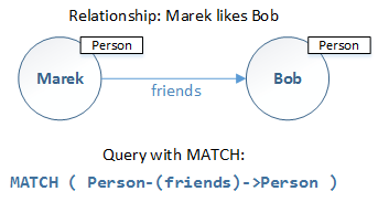 SQL Graph Databases - Match