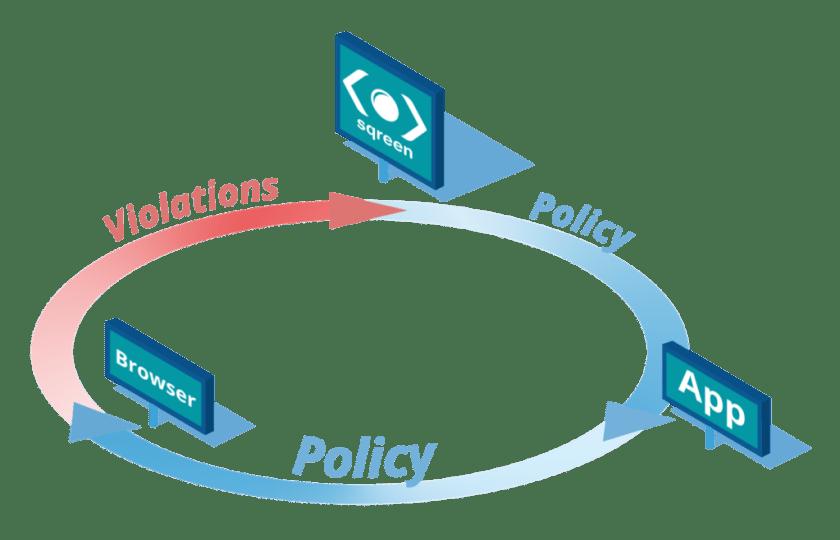 The virtuous CSP circle