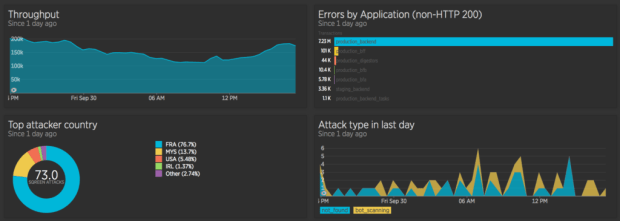 New Relic Insights Dashboard