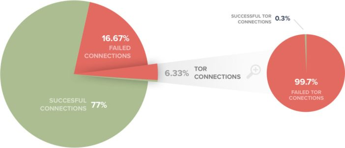 Percentage of failed Tor connections