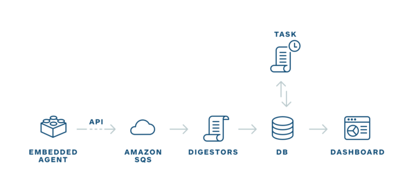 Data Flow design at Sqreen using Amazon SQL