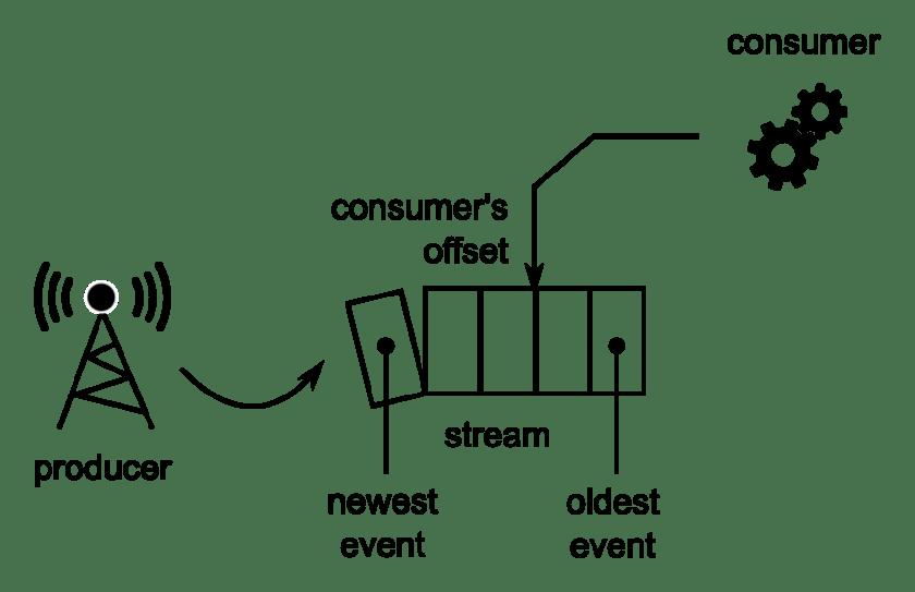Amazon Kinesis Stream Architecture