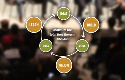 Diagram The Lean Start-up Method dari Eric Ries