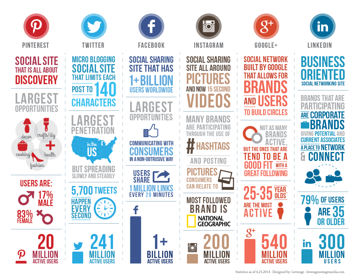 Social infographic