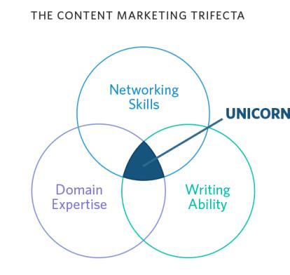 content marketing trifecta