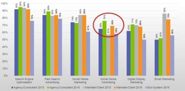 sempo-2016-state-of-search-digital-marketing