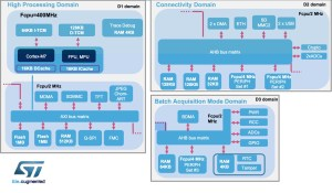 The three domains of the STM32H7