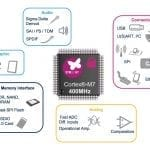 STM32H7, the Most Powerful Cortex-M7 MCU, Breaks the 2000-point Threshold in CoreMark