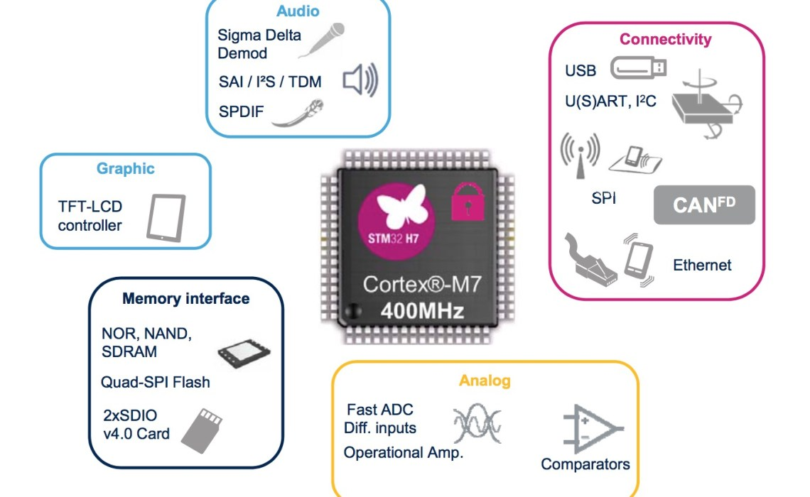 STM32H7, the Most Powerful Cortex-M7 MCU, Breaks the 2000