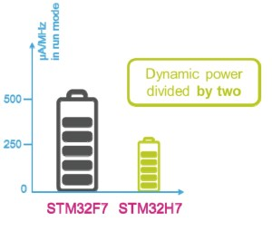 STM32H7 power savings