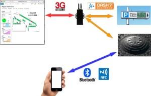 D7A network