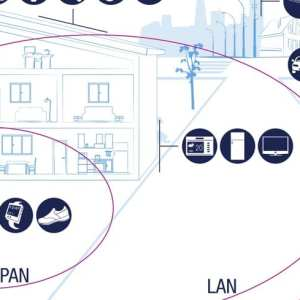 Banner showing WAN, LAN and PAN networks