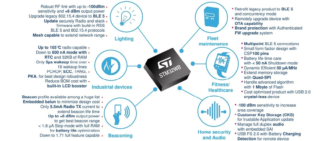 STM32: The Best Goes Wireless with STM32WB