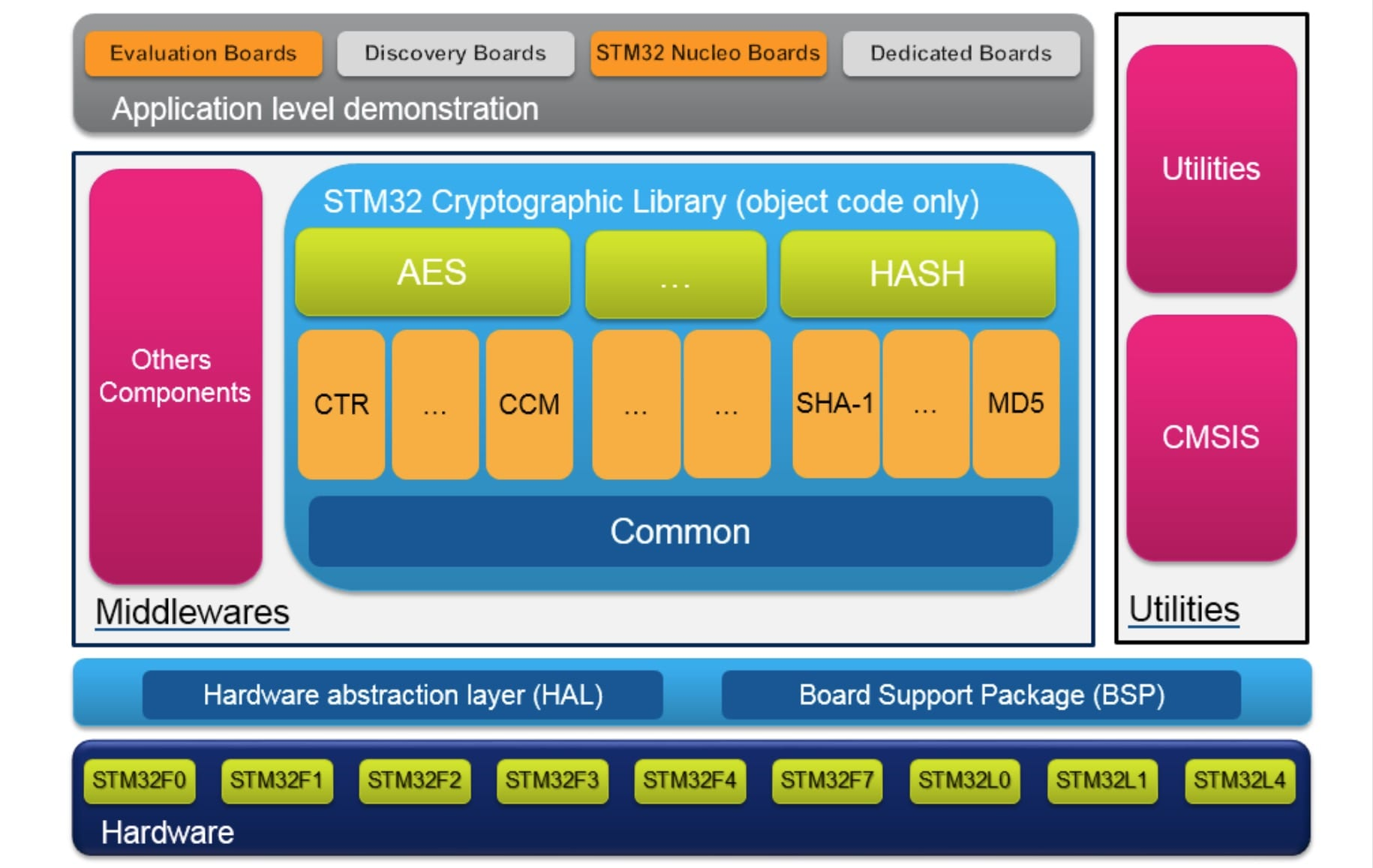Cryptolib: The Most Complex Cryptographic Algorithms Become