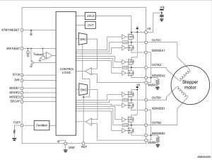 Block Diagram STSPIN820