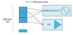 A representation of the Direct Polar mode