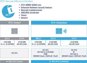ST31P450: Faster Transactions, Better User Experience, and