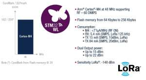 STM32WL Specifications