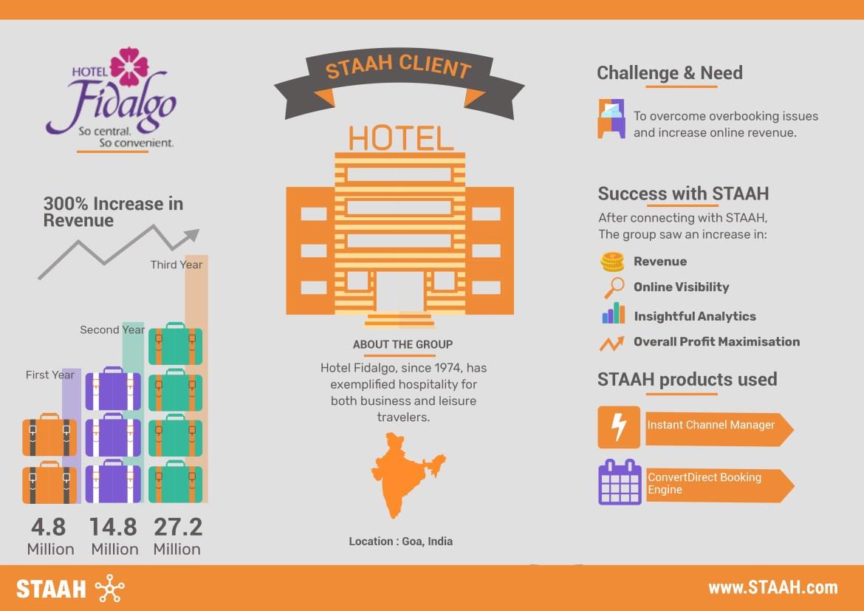 Fidalgo infographic STAAH