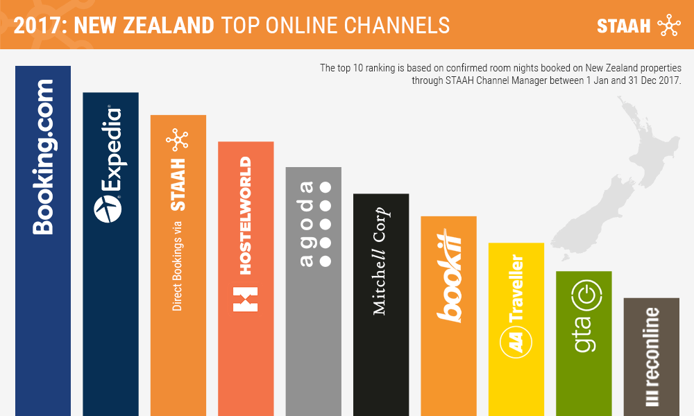 7d705d3e003f4 STAAH Data Reveals Booking.com as Top Site for Hotel Bookings in New  Zealand in 2017