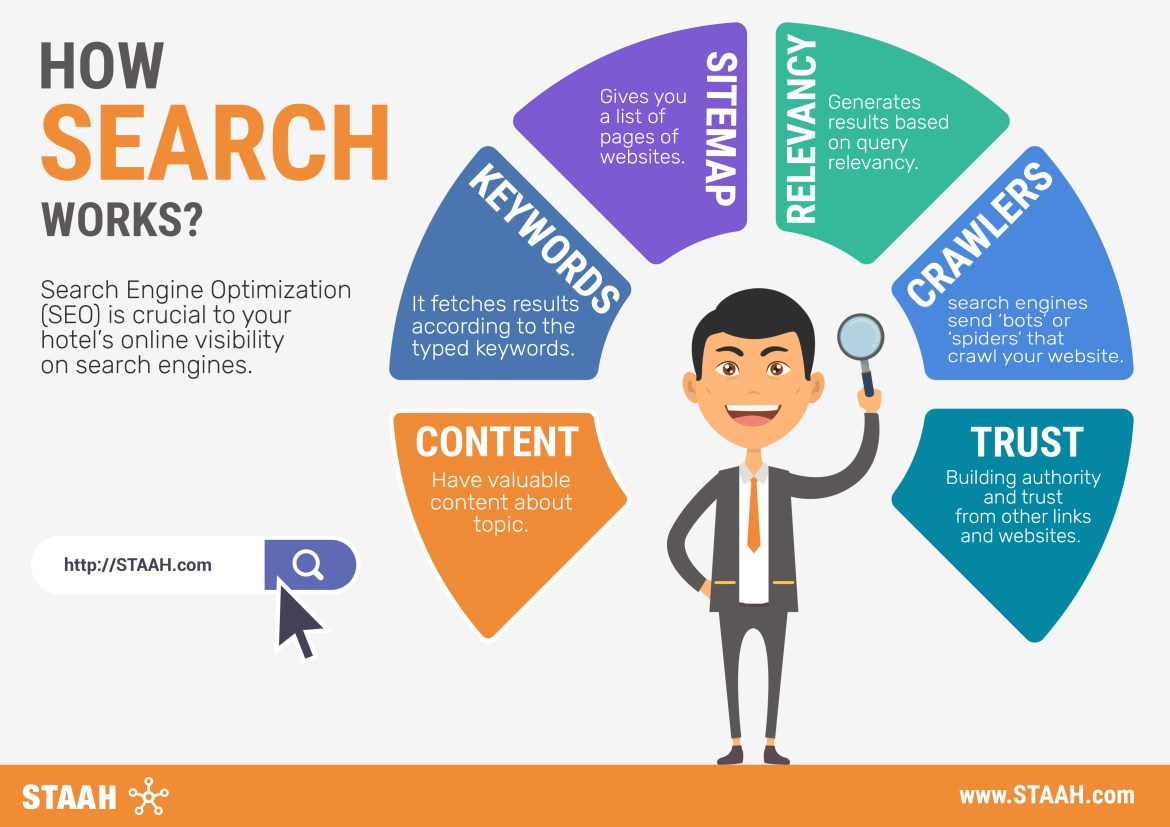 How Search Works? Infographic by STAAH