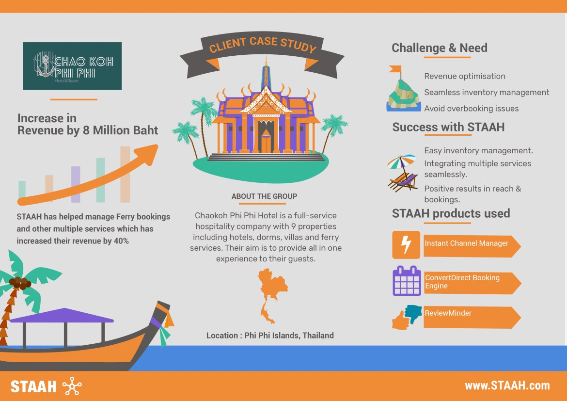 Client Case Study - STAAH