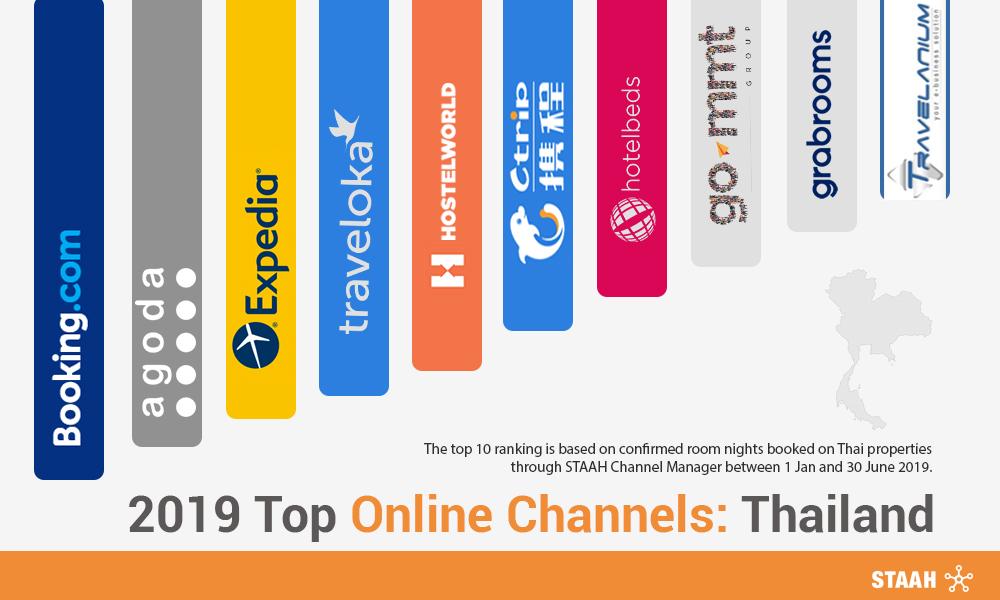 2019 Top Online Channels: Thailand