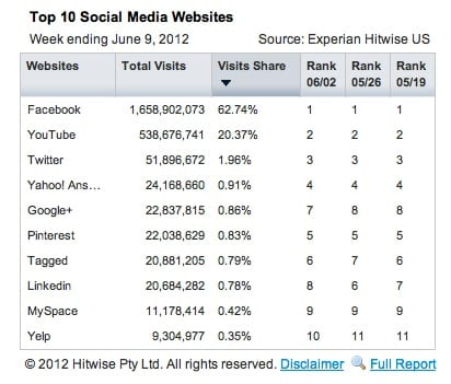 Hitwise ranked Google+ the 5th most popular social media June 2012