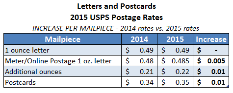 usps announces postage rate