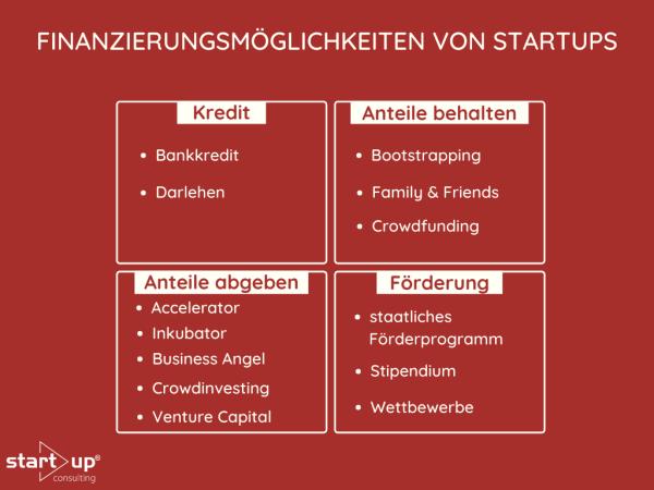 Mögliche Arten zur Finanzierung von Startups