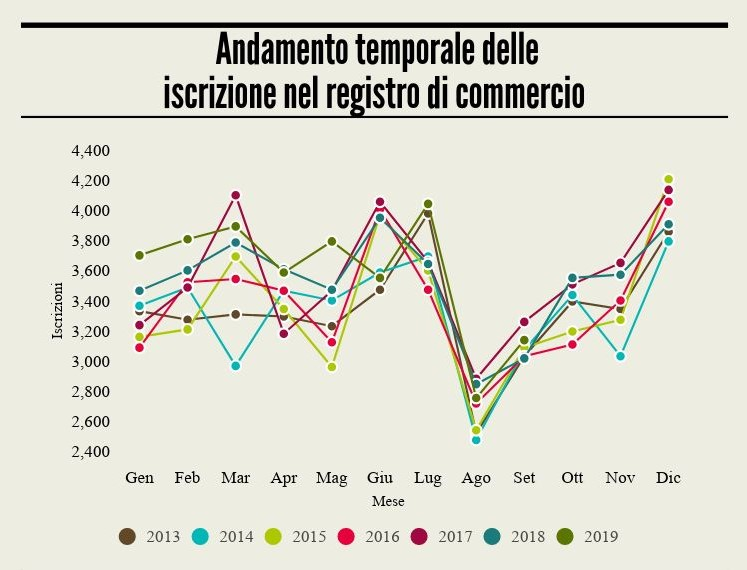 Andamento iscrizioni registro di commercio settembre 2019