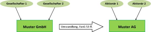 umwandlung_gmbhAG