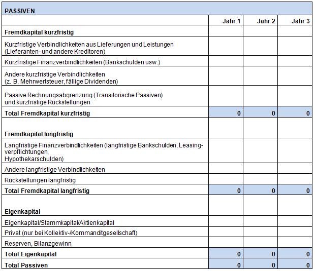 STARTUPS.CH – clever gründen Plan-Bilanz (Der Businessplan ...