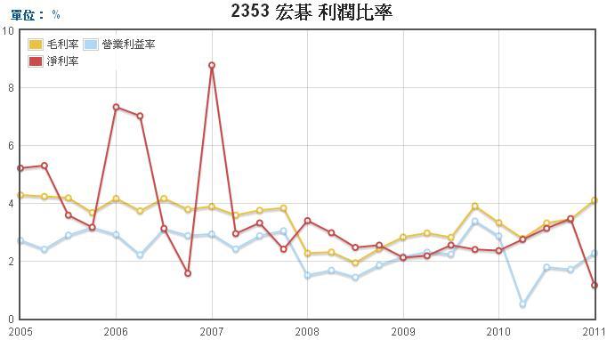 宏碁(2353)-損益表分析實例