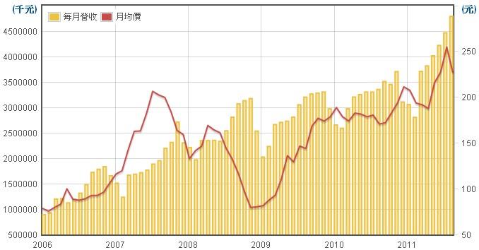 新普(6121)-損益表分析實例