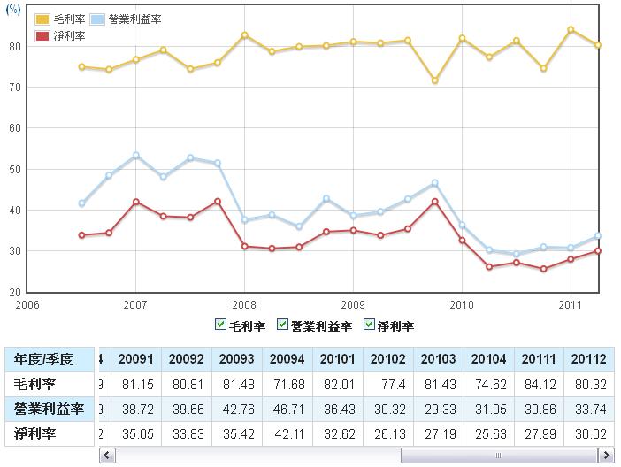 鈊象(3293)-損益表分析實例