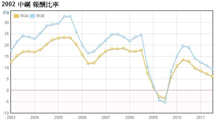 中鋼(2002)-長期投資分析