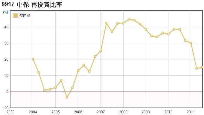 中保(9917)-長期投資分析