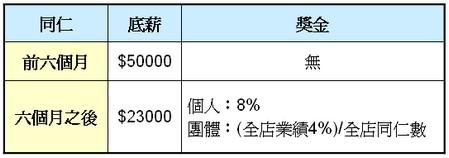 信義(9940)-長期投資分析
