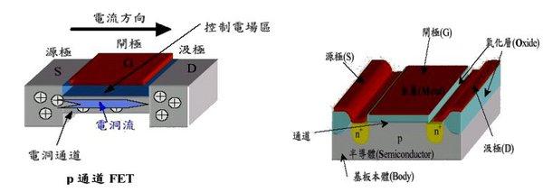 半導體產業概論-半導體種類