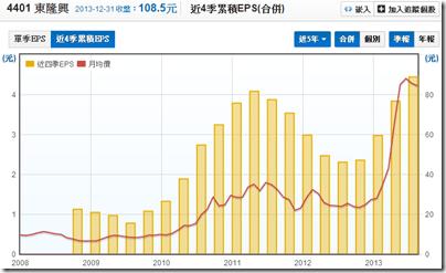 2013十大飆股 - 財報與產業分析