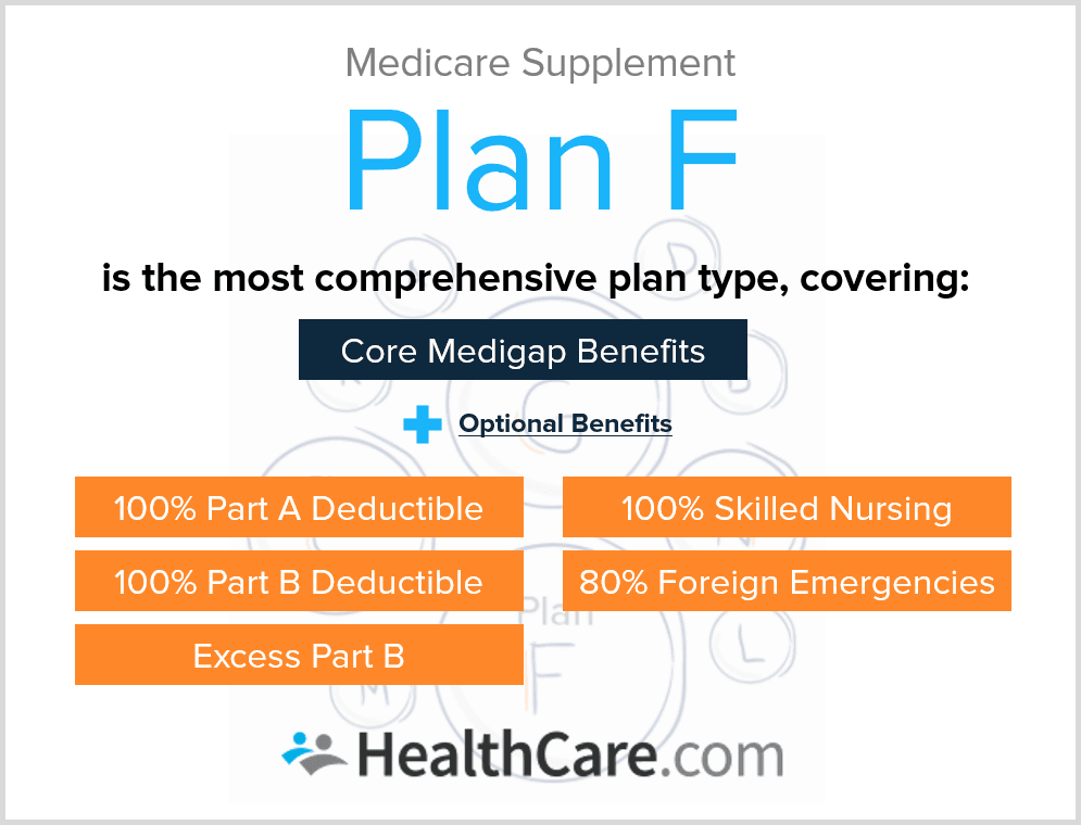 Why Medigap Plan F Is the Most Popular Medicare Supplement