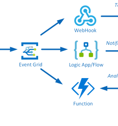 route blob storage events to multiple subscribers using azure event grid steef jan wiggers blog [ 1725 x 726 Pixel ]