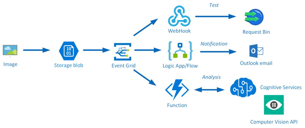 medium resolution of route blob storage events to multiple subscribers using azure event grid steef jan wiggers blog