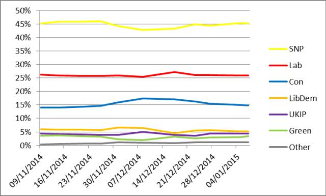 scot-poll-jan-15